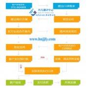 翻译公司分享口译翻译公司的口译翻译流程