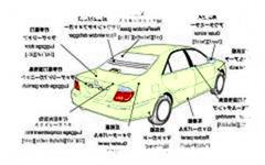 汽车翻译行业专业翻译公司介绍服务领域